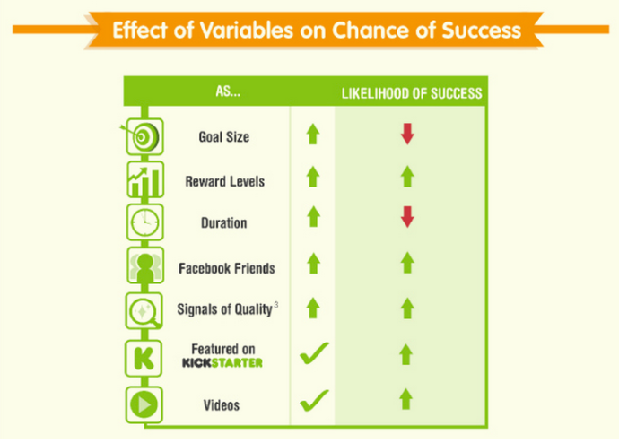 Effect of variables on chances of success
