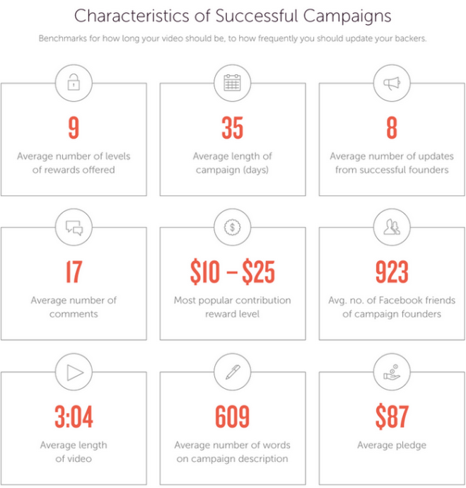 Characteristics of Successful Crowdfunding Campaigns