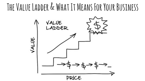 the value ladder and what it means for your business